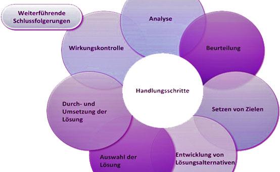 Aufzug Gefahrenbeurteilun - Das Ablaufdiagramm der Gefährdungsbeurteilung im Arbeitsschutz als Handlungskreislauf. Quelle Wikipedia